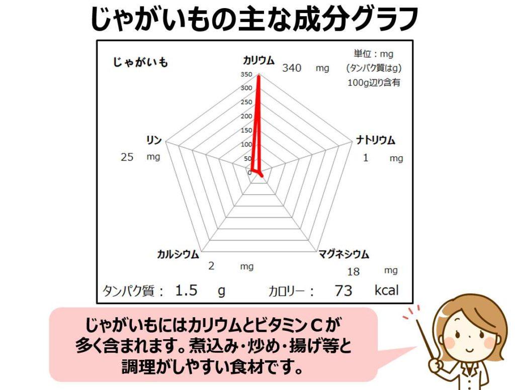 ジャガイモ成分グラフ