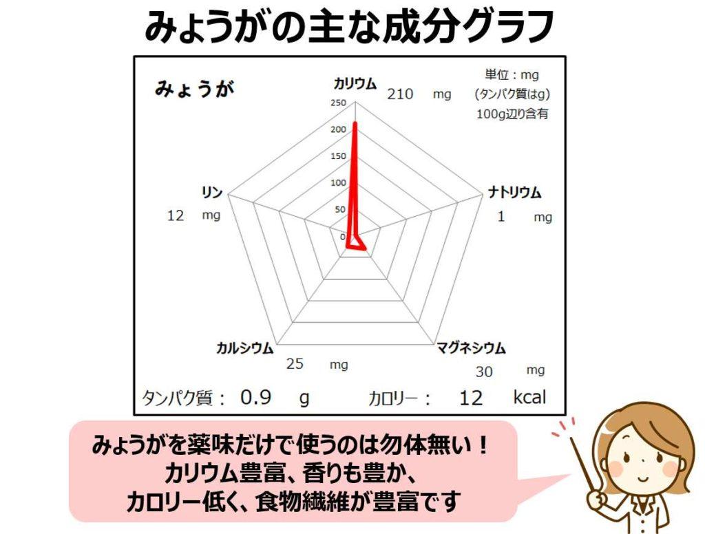 ミョウガのカリウム・マグネシウム・マグネシウム成分グラフ