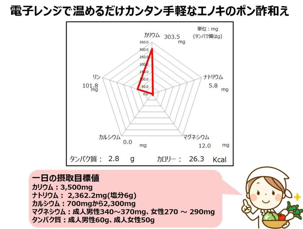 えのき茸のポン酢和えの成分グラフ