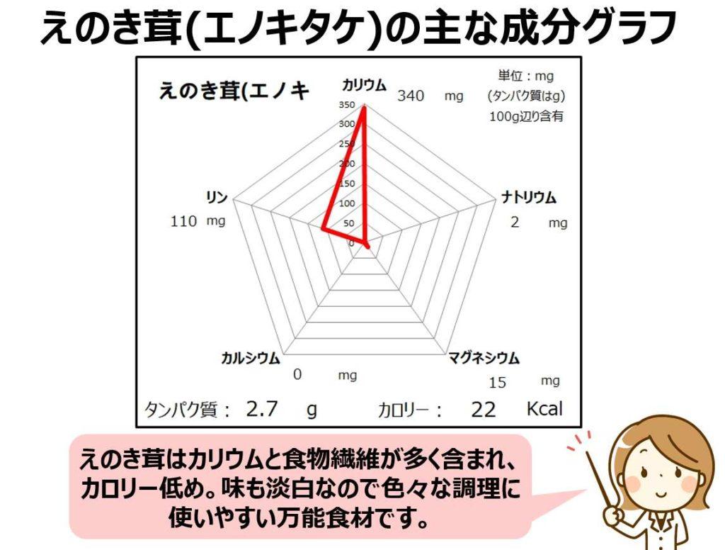 えのき茸の成分グラフ