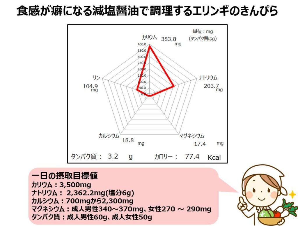 エリンギきんぴらの成分グラフ