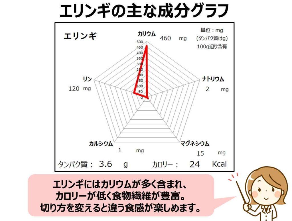 エリンギの成分グラフ