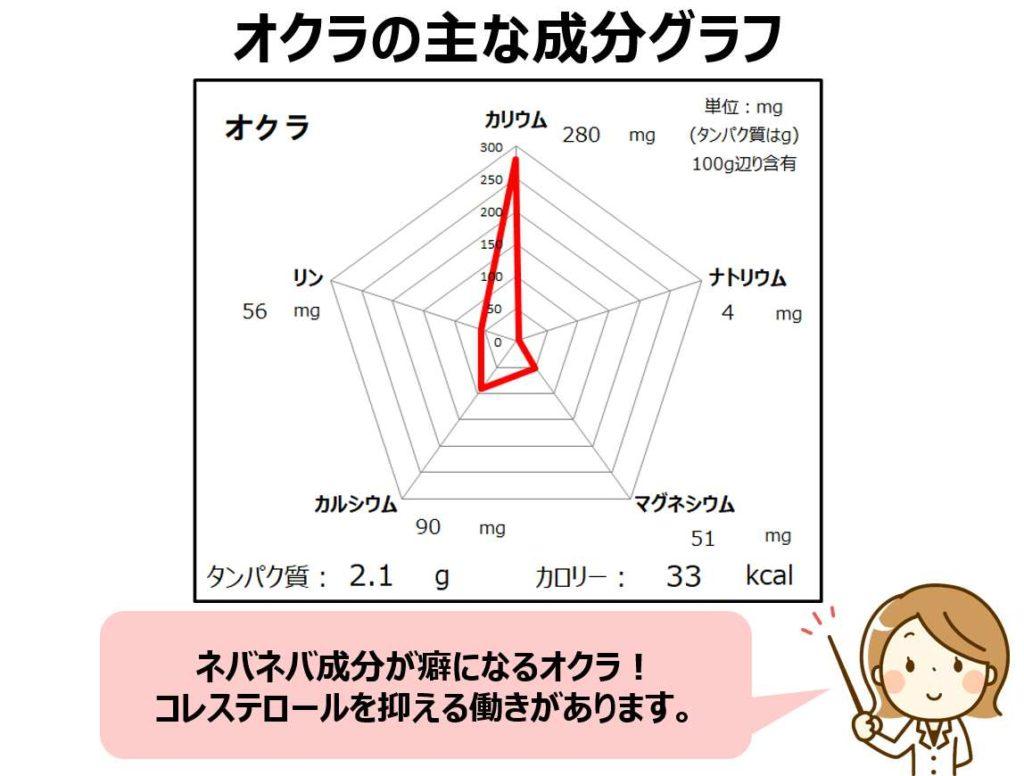 オクラのカリウム・マグネシウム・マグネシウム成分グラフ