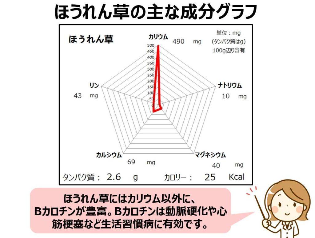ほうれん草の成分グラフ