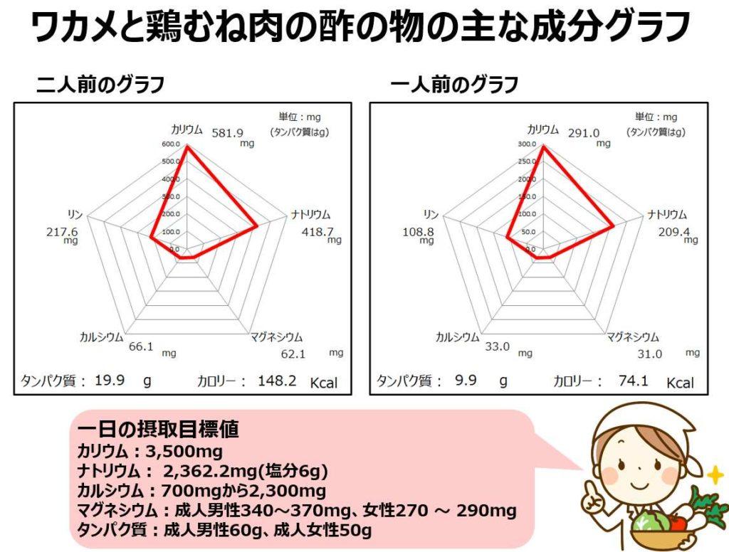 ワカメと鶏むね肉の酢の物の成分グラフ