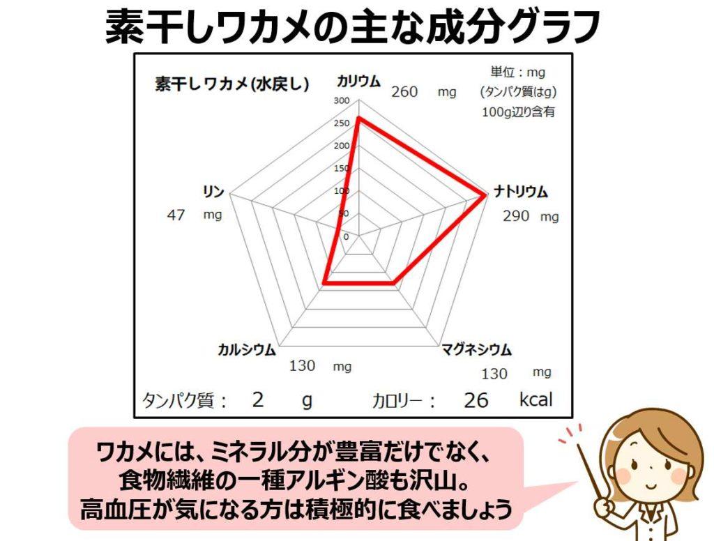 ワカメの成分グラフ