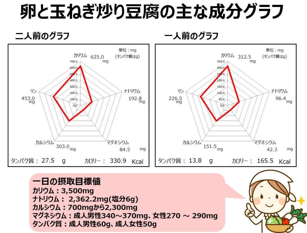 炒り卵の成分グラフ