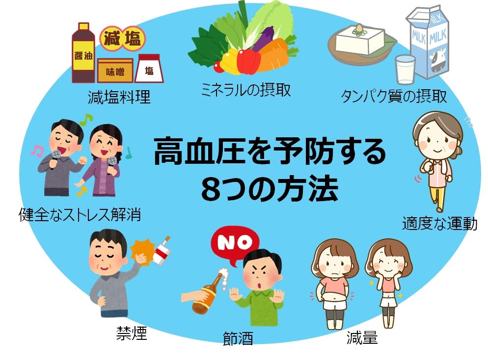 高血圧予防する方法紹介