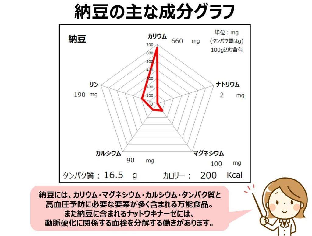 納豆のカリウム・ナトリウム・マグネシウム成分グラフ