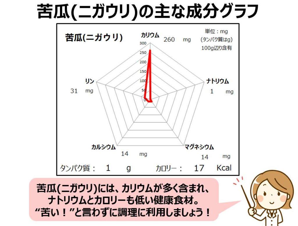 苦瓜のカリウム・マグネシウム・カルシウム成分グラフ