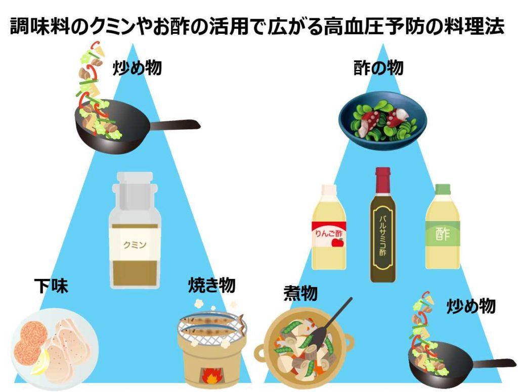 こんな食材が?高血圧対策に血圧を下げる良い食べ物とは ...