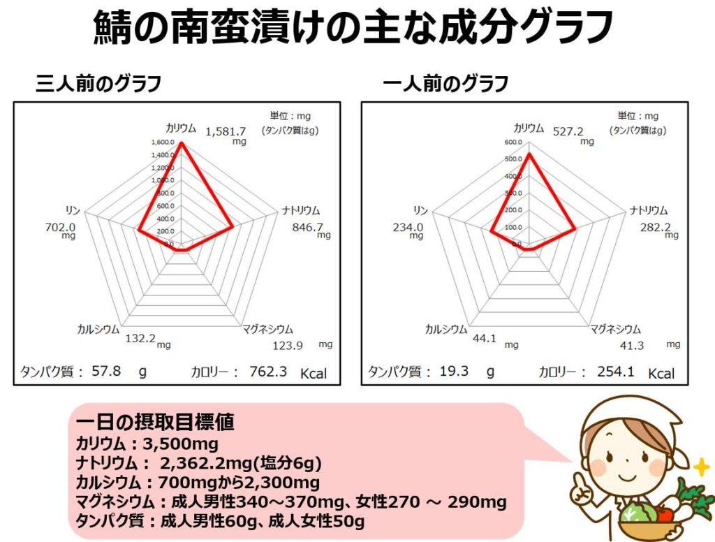 鯖の南蛮漬けの成分グラフ