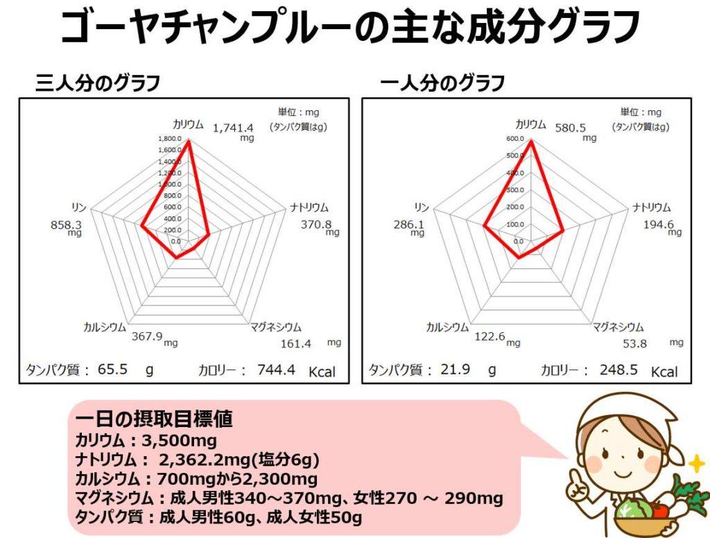 ゴーヤチャンプルーの成分グラフ