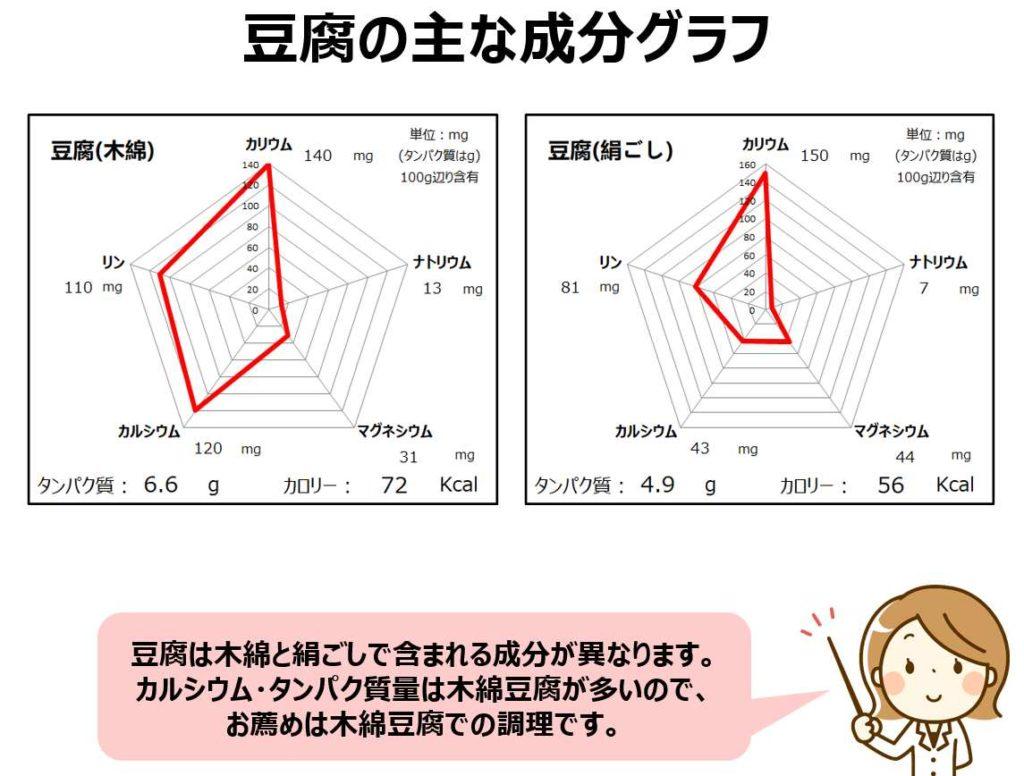 木綿豆腐と絹ごし豆腐の成分グラフ