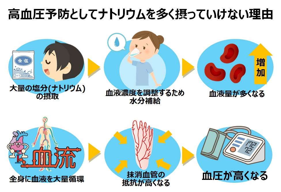 高血圧予防とナトリウムの関係