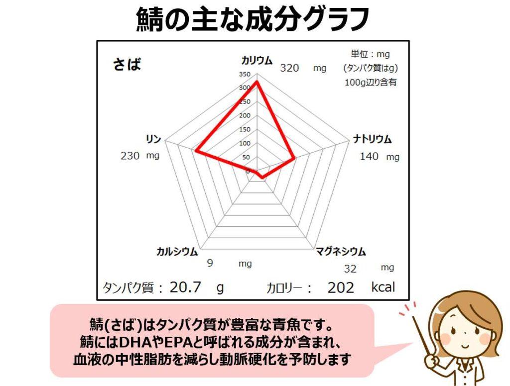 鯖のカリウム・マグネシウム・カルシウム成分グラフ