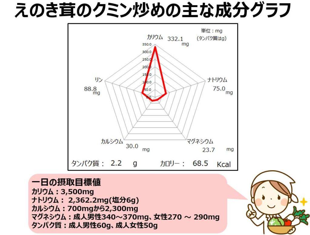 えのき茸のクミン炒めの成分グラフ