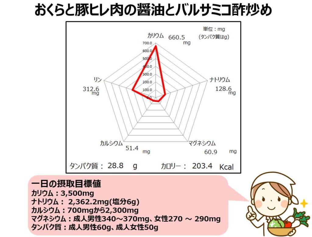 バルサミコ酢炒めの成分グラフ