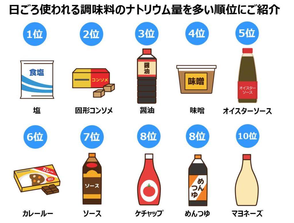 よく使う調味料の塩分量を多い順番に比較一覧