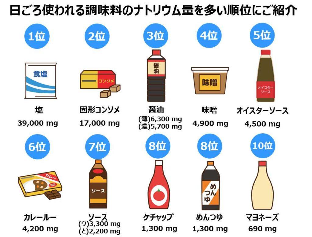 よく使う調味料のナトリウム量の多い順番に比較一覧