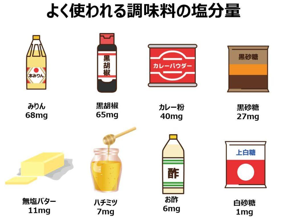 よく使う調味料の塩分量