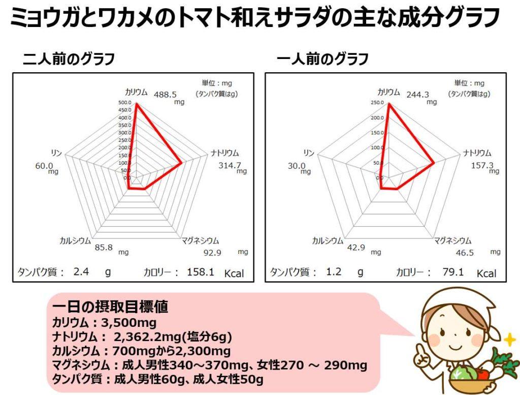 ワカメとみょうがとトマトのサラダの成分グラフ