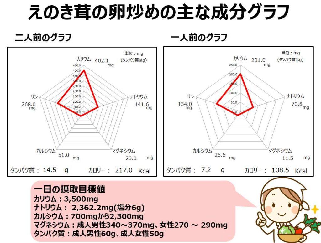 えのき茸の卵炒めの成分グラフ