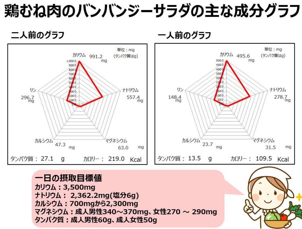 鶏むね肉のバンバンジーサラダの成分グラフ