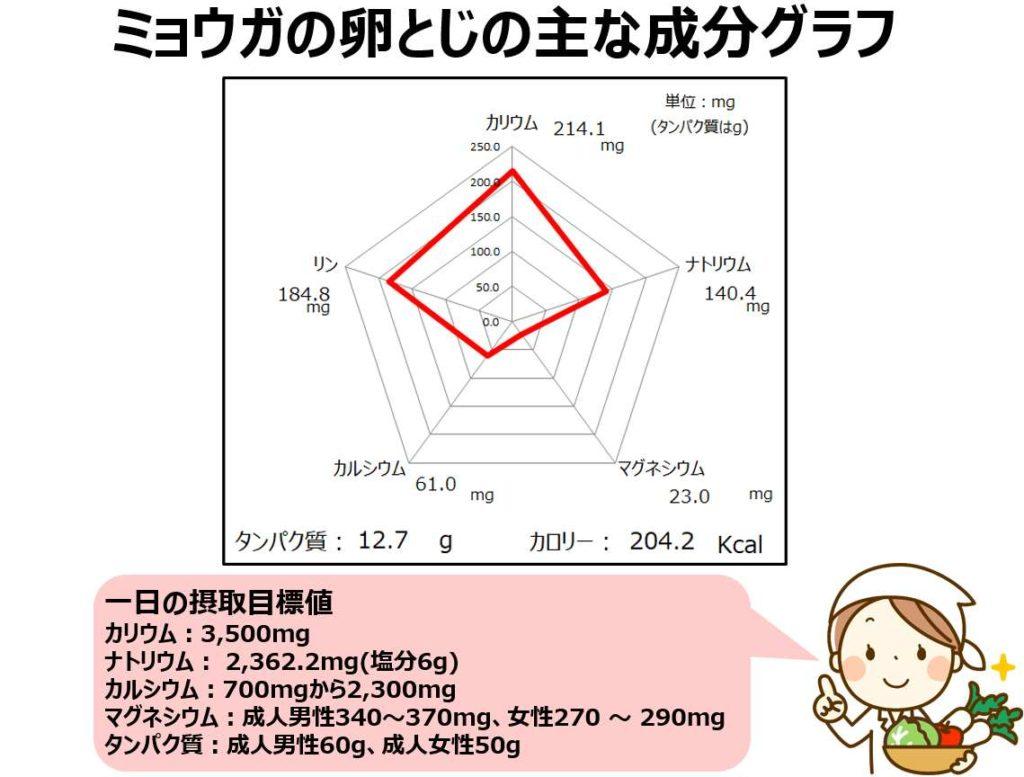 ミョウガの卵とじの成分グラフ