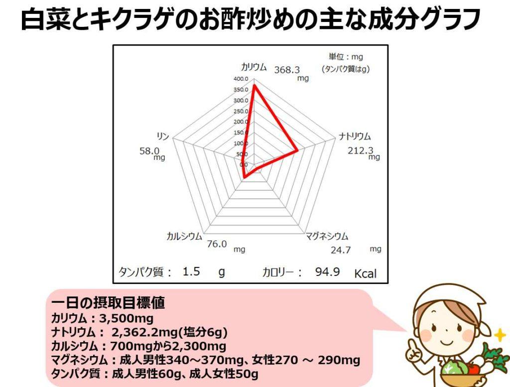 白菜とキクラゲのお酢炒めの成分グラフ