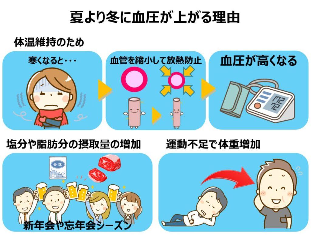 知っておきたい冬と高血圧の関係と冬の血圧上昇の予防策1